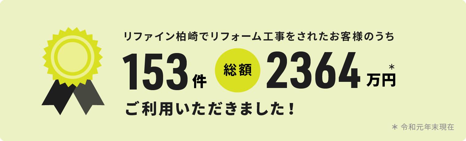リファイン柏崎でリフォーム工事をされたお客様のうち153件 総額2364万円 ご利用いただきました! ※令和元年末現在