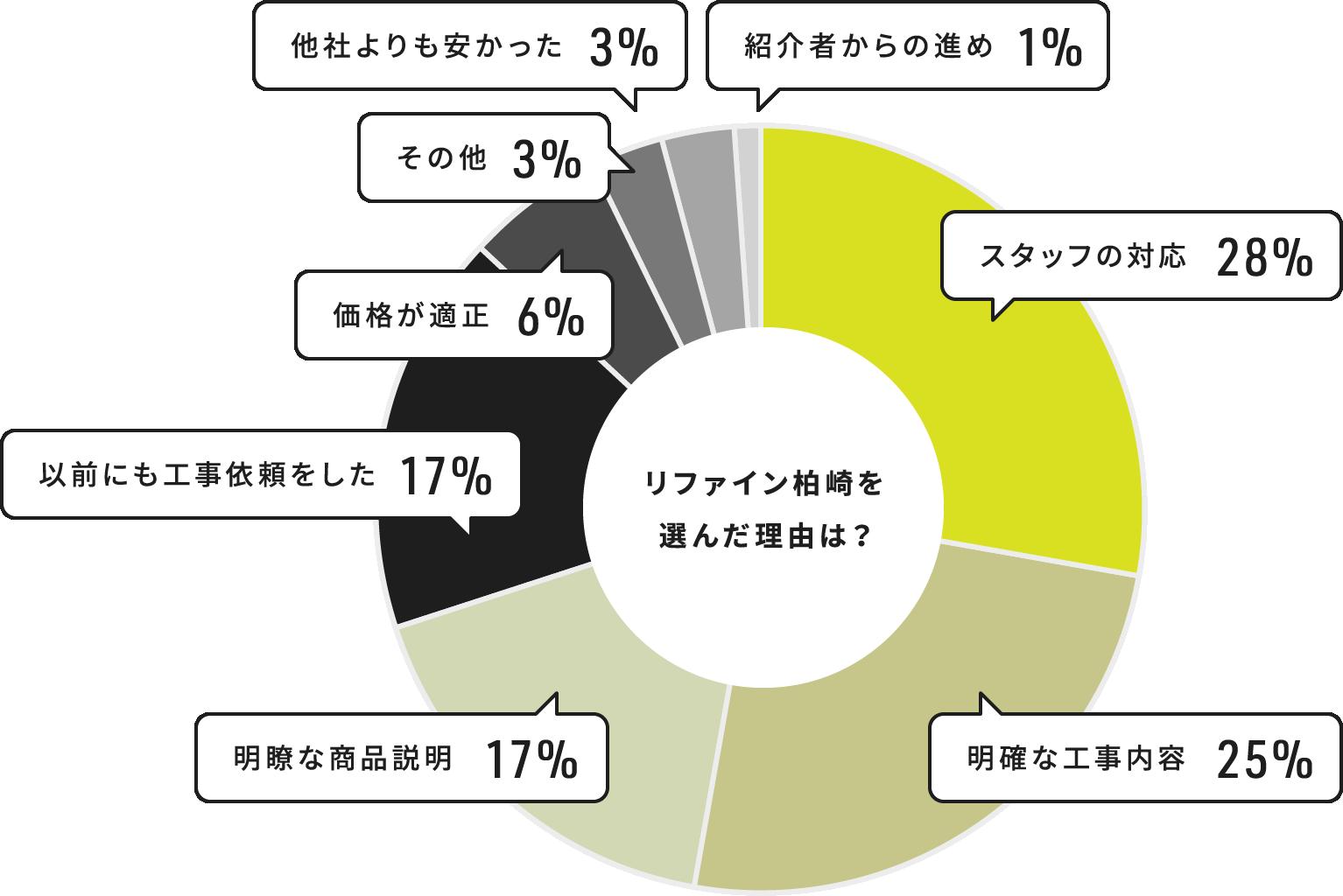 リファイン柏崎を選んだ理由は? スタッフの対応 28% 明確な工事内容 25% 明瞭な商品説明 17% 以前にも工事依頼をした 17% 価格が適正 6% その他 3% 他社よりも安かった 3% 紹介者からの進め 1%
